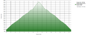 Elevation Chart of Hike