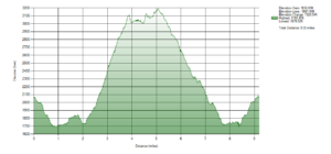 Elevation graph from GPS plot