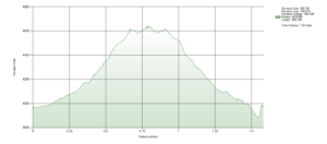 Mount Tule Elevation Chart