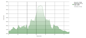 Red hill Elevation Chart